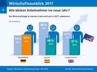 Wirtschaftsausblick 2017: Deutschland optimistisch, Spanien und Großbritannien im Stimmungstief