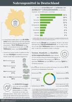Infografik der AGRAVIS Raiffeisen AG zu Nahrungsmitteln in Deutschland