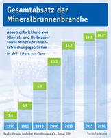 Mineralwasser-Absatz 2016: Rekordjahr für deutsche Mineralbrunnen