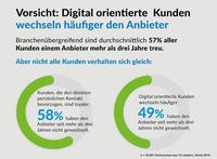 Internationale Studie von Verint: Digitale Kunden sind weniger loyal