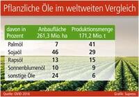 Pflanzliche Öle im weltweiten Vergleich