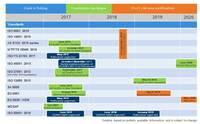 Terminübersicht über die wichtigsten, in der Überarbeitung befindlichen, ISO - Normen