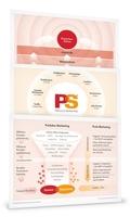 So sieht Erfolg heute aus: 7 PreSales Marketing Poster als Download