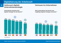 Digitalisierung des Arbeitsmarktes: Deutsche Unternehmen verlieren Wettbewerbsanschluss