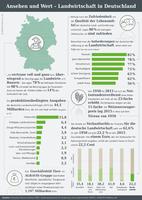 Infografik der AGRAVIS zum Ansehen der Landwirtschaft in Deutschland