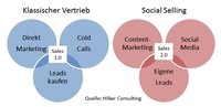 Whitepaper: Mit Social Selling Kunden online gewinnen
