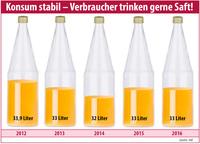 Fruchtsafthersteller mit dem Jahr 2016 zufrieden