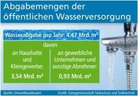 Öffentliche Wasserversorgung ist schutzbedürftig
