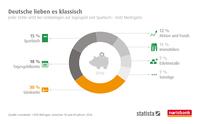 Deutsche lieben es klassisch  Jeder Dritte setzt bei Geldanlagen auf Tagesgeld und Sparbuch – trotz Niedrigzins