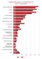 Dice-Report: IT-Gehälter steigen weiter, aber nicht mehr so stark