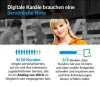 Studie von Verint zeigt Präferenzen von deutschen Verbrauchern im Bezug auf Kunden-Service und Kommunikationskanäle