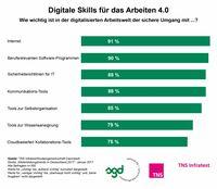 Arbeitswelt 4.0: Digitale Skills unentbehrlich, aber noch nicht ausreichend geschult
