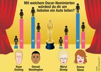 Oscar-Verleihung: Deutsche Frauen träumen von Carsharing mit Ryan Gosling