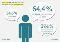 ARAG Trend 2017: Die Deutschen beweisen Durchhaltevermögen
