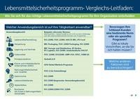 Lebensmittelsicherheit – Leitfaden von Lloyd´s Register (LRQA ) ab sofort erhältlich