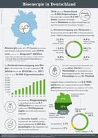 Infografik der AGRAVIS Raiffeisen AG zur Bioenergie in Deutschland