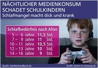 Nächtlicher Medienkonsum schadet Schulkindern