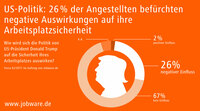 Gefahr Donald Trump: Ein Viertel der Angestellten in Deutschland befürchtet negative Auswirkungen auf Arbeitsplatzsicherheit