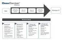 showimage DeskCenter vereinfacht W indows 10-Migration mit Backup- und End-of-Life-Routinen