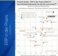 Trovarit Anwender-Studie 2016/17: caniasERP trumpft mit Top-Zufriedenheitswerten