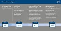 IATF 16949:2016 - Qualität in der Automobilindustrie