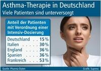 showimage Asthma-Therapie in Deutschland