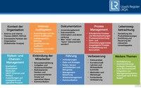Prozessmanagement und Digitalisierung - die Wettbewerbsparameter des 21. Jahrhunderts!