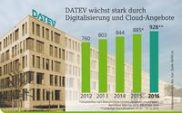 DATEV wächst stark durch Digitalisierung und Cloud-Lösungen