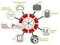 Universelle Softwareplattform zur Maschinenanbindung erleichtert die Umsetzung von Industrie 4.0