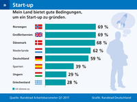 Unternehmensgründer sehen sich in Deutschland vielen Hindernissen gegenüber
