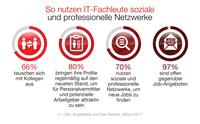 Dice-Report: Unternehmenswebseite hat großen Einfluss auf Bewerbungsquote von Technologie-Fachleuten