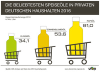 Nachfrage nach Speiseölen ist gestiegen: Rapsöl bleibt die Nummer 1