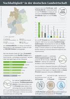 Infografik der AGRAVIS zur Nachhaltigkeit in der Landwirtschaft