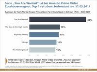 Schweighöfer-Serie auf Amazon bleibt Zuschauermagnet