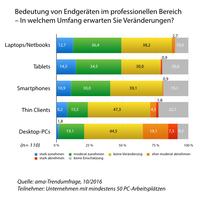 Zunehmende Bedeutung mobiler Endgeräte im Firmengeschäft