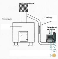 Seitenkanalverdichter unterstützen Verbrennungssysteme