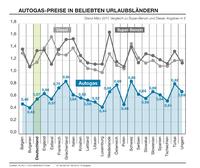 PROGAS informiert: Autogas - alternative Antriebstechnik Nummer eins
