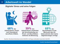 """""""Unternehmen müssen Mitarbeiter vor digitalem Stress schützen"""""""