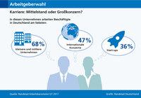 Arbeitgeberwahl: Kleinere und mittlere Unternehmen bevorzugt