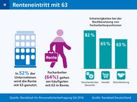 Die Rente mit 63 ist der Renner - und verstärkt den Fachkräftemangel