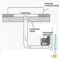 showimage Seitenkanalverdichter werden beim Absaugungen von kontaminierter Luft eingesetzt