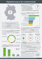 Infografik der AGRAVIS zur Digitalisierung in der Landwirtschaft