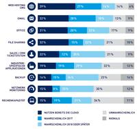 Studie: Cloud für KMU immer wichtiger. Verliert Deutschland den Anschluss?