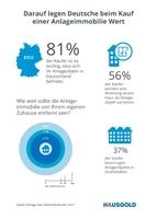 Darauf legen Deutsche beim Kauf einer Anlageimmobilie Wert