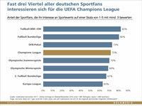 Rechtepoker: Drei Viertel aller deutschen Sportfans an UEFA Champions League interessiert