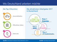 Daimler, BMW und ZF Friedrichshafen attraktivste Arbeitgeber
