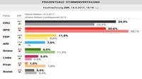 """Hannelore Kraft - Jann Jakobs und Mike Schubert - bei der SPD """"alles keine Krise""""?"""