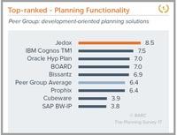 BARC The Planning Survey 17 - Jedox: 10 Erstplatzierungen in weltweit größter Anwenderbefragung