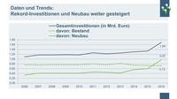 Bayerische Wohnungswirtschaft errichtet 2.900 Wohnungen