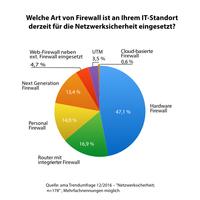 Schutz interner IT-Netze auf dem Prüfstand